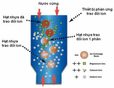 nhua-trao-doi-ion-xu-ly-lam-mem-nuoc